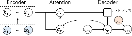 Figure 1 for Attention Forcing for Machine Translation