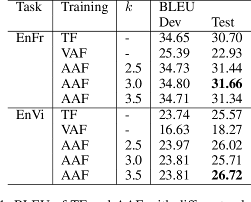 Figure 2 for Attention Forcing for Machine Translation
