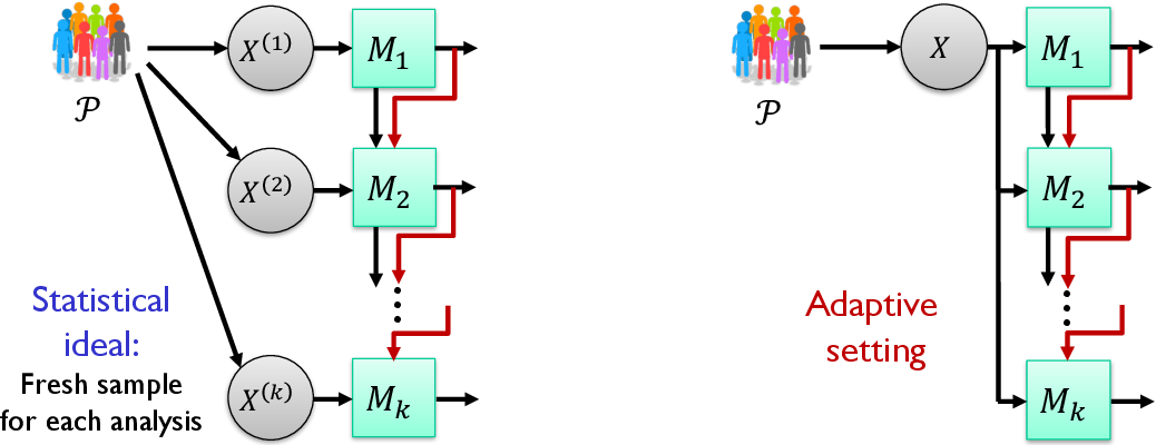 Figure 1 for Information, Privacy and Stability in Adaptive Data Analysis