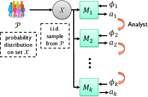 Figure 2 for Information, Privacy and Stability in Adaptive Data Analysis