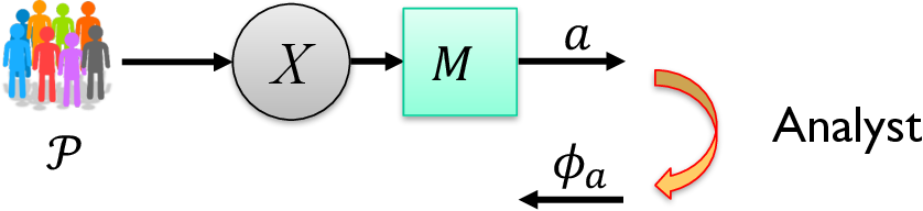 Figure 3 for Information, Privacy and Stability in Adaptive Data Analysis
