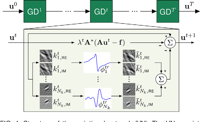 Figure 1 for Learning a Variational Network for Reconstruction of Accelerated MRI Data