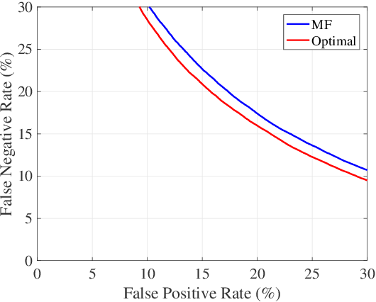 Figure 4 for Generalized Approach to Matched Filtering using Neural Networks