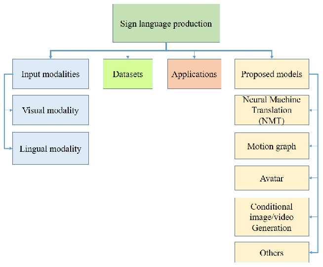 Figure 1 for Sign Language Production: A Review