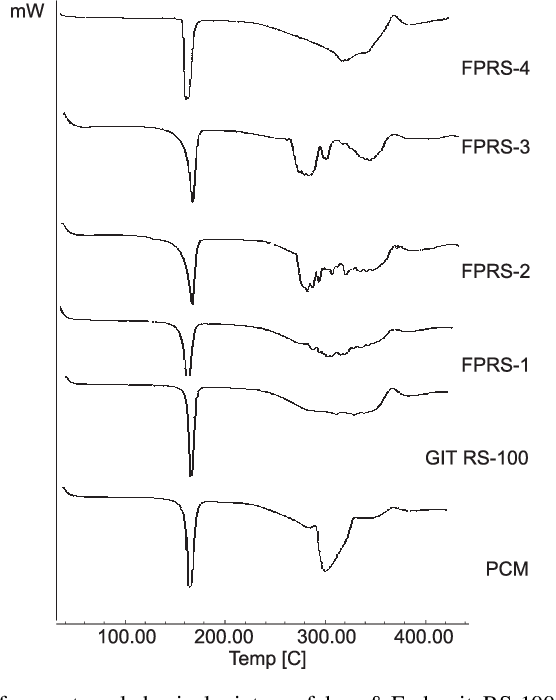 Figure 3 from Development and characterization of eudragit RS 100