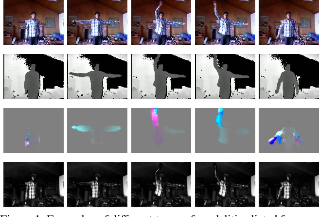 Figure 1 for Multi-Modality Fusion based on Consensus-Voting and 3D Convolution for Isolated Gesture Recognition