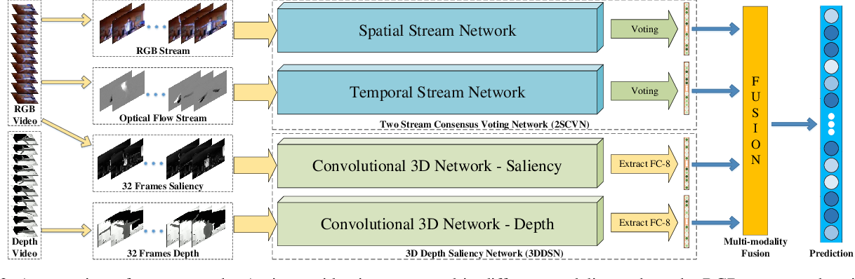 Figure 3 for Multi-Modality Fusion based on Consensus-Voting and 3D Convolution for Isolated Gesture Recognition