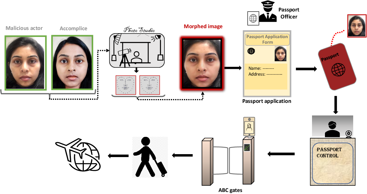 Figure 1 for Face Morphing Attack Generation & Detection: A Comprehensive Survey
