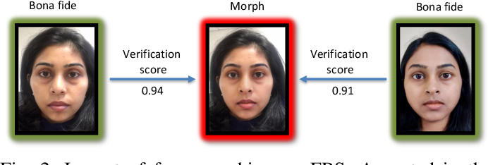 Figure 3 for Face Morphing Attack Generation & Detection: A Comprehensive Survey