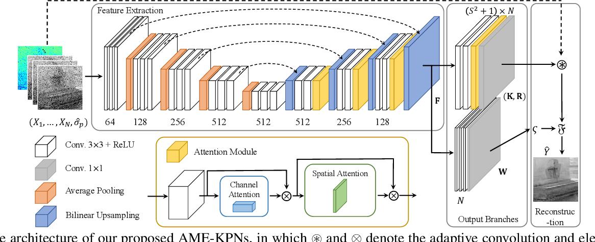 Figure 1 for Attention Mechanism Enhanced Kernel Prediction Networks for Denoising of Burst Images