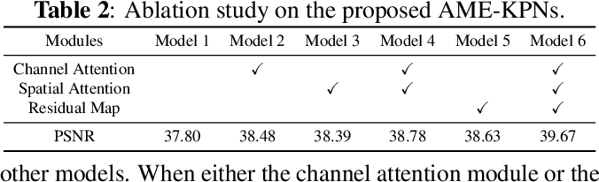 Figure 3 for Attention Mechanism Enhanced Kernel Prediction Networks for Denoising of Burst Images