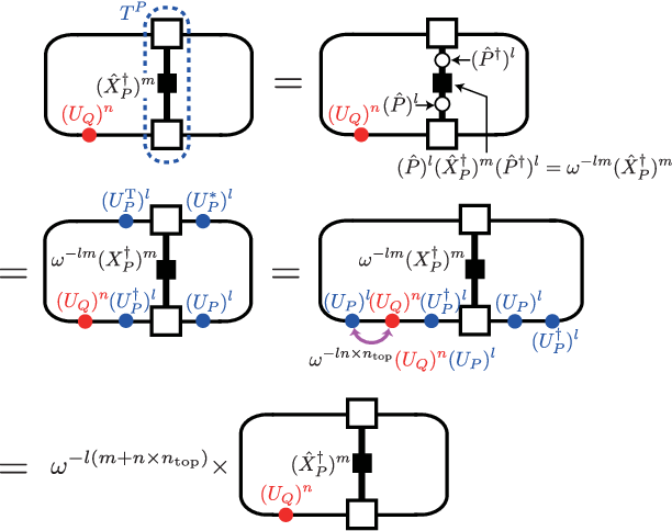 Figure 4 from Symmetry-protected topological order in SU(N