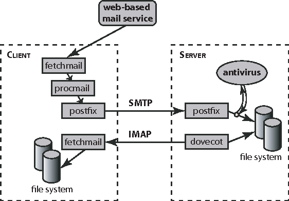 Figure 3 for A Planning Approach to Monitoring Behavior of Computer Programs