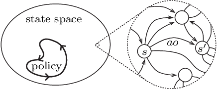 Figure 3 for A Minimum Relative Entropy Principle for Learning and Acting