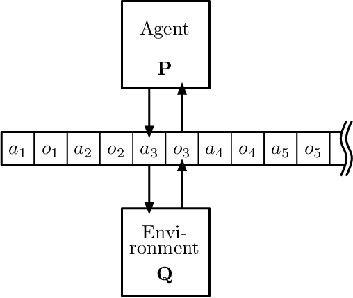 Figure 1 for A Minimum Relative Entropy Principle for Learning and Acting
