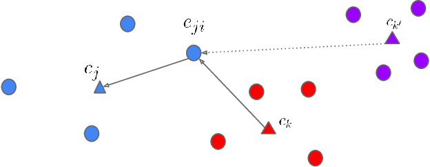 Figure 3 for Generalized End-to-End Loss for Speaker Verification