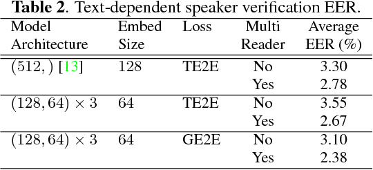 Figure 4 for Generalized End-to-End Loss for Speaker Verification