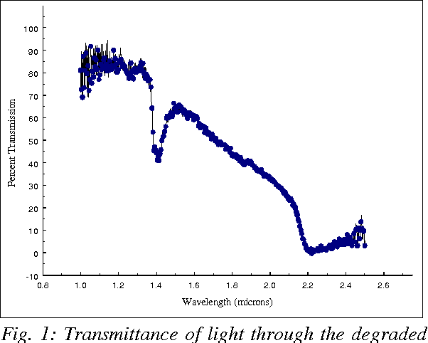 Fig. 1: Transmittance of light through the degraded polyamide fiber relative to new polyamide fiber.