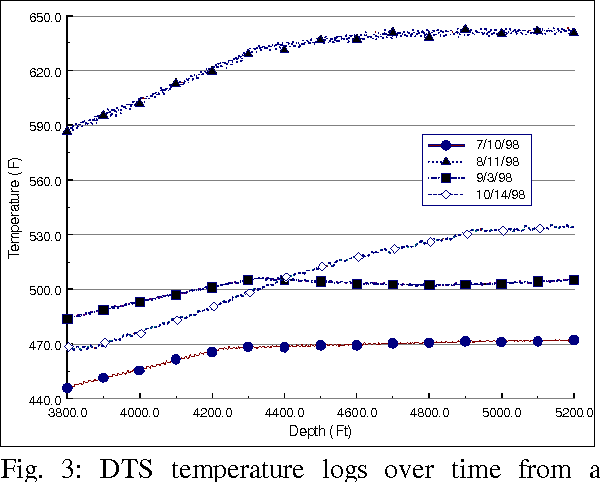 Fig. 3: DTS temperature logs over time from a failing fiber in the 74-7 well, Dixie Valley field
