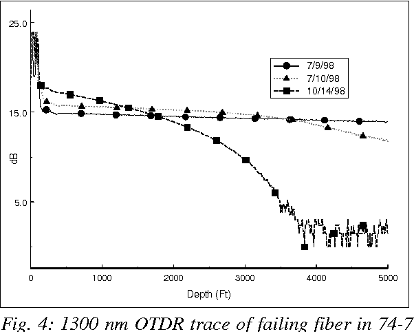 Fig. 4: 1300 nm OTDR trace of failing fiber in 74-7 well, Dixie Valley field.