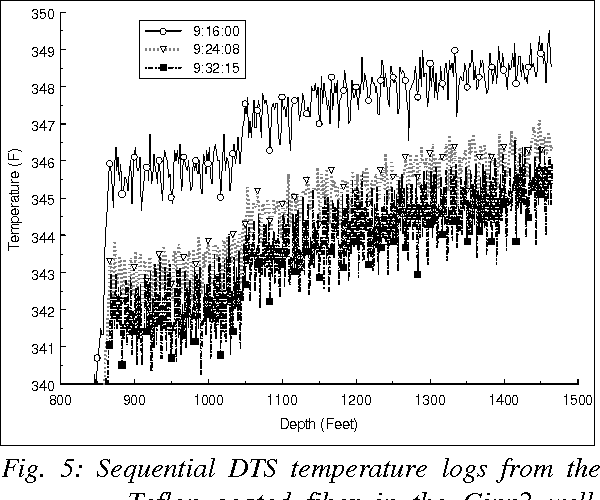 Fig. 5: Sequential DTS temperature logs from the Teflon coated fiber in the Ginn2 well, Beowawe field. The start time for each log is shown in the legend.
