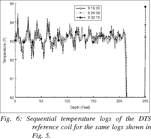 Fig. 6: Sequential temperature logs of the DTS reference coil for the same logs shown in Fig. 5.