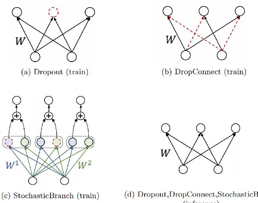 Figure 1 for Regularizing Neural Networks via Stochastic Branch Layers
