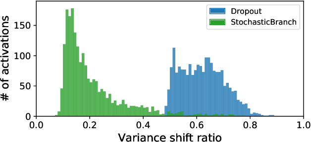 Figure 3 for Regularizing Neural Networks via Stochastic Branch Layers