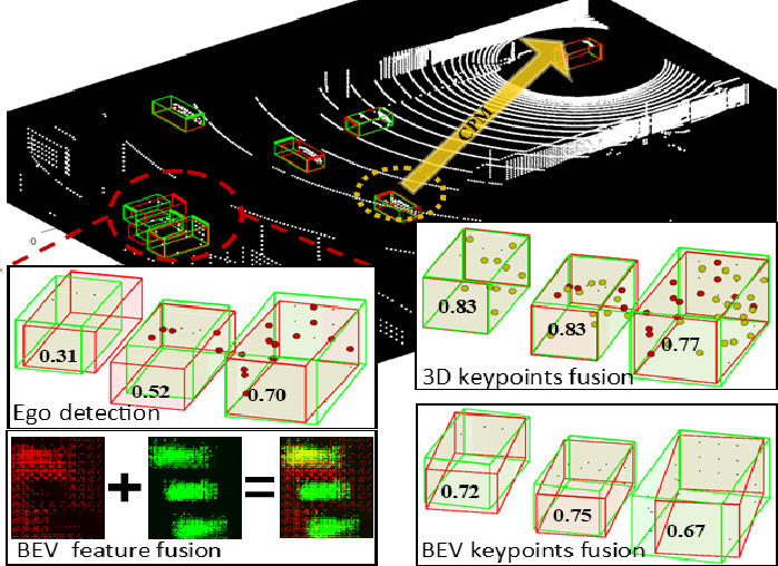 Figure 1 for Keypoints-Based Deep Feature Fusion for Cooperative Vehicle Detection of Autonomous Driving