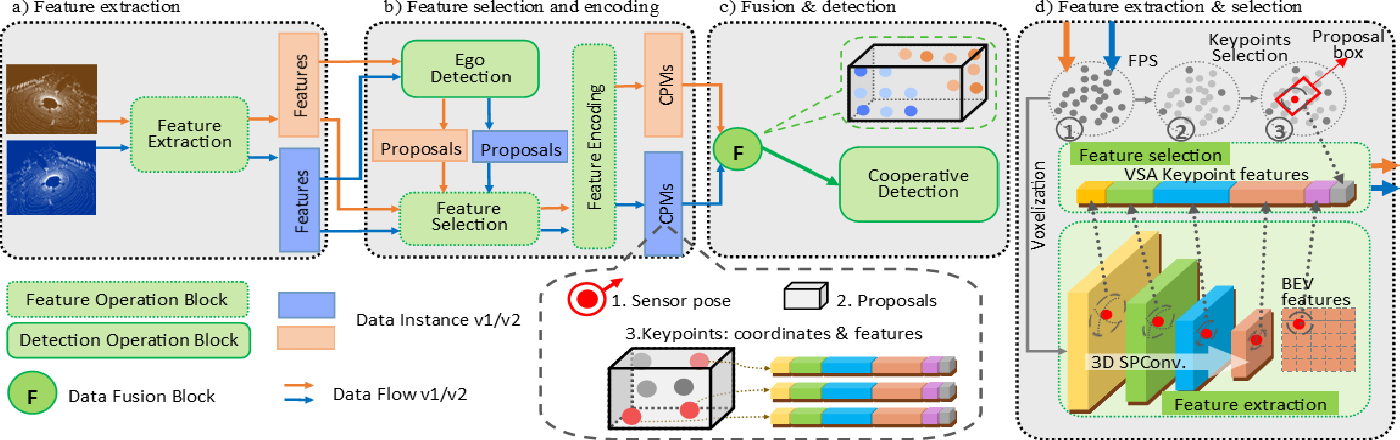 Figure 2 for Keypoints-Based Deep Feature Fusion for Cooperative Vehicle Detection of Autonomous Driving