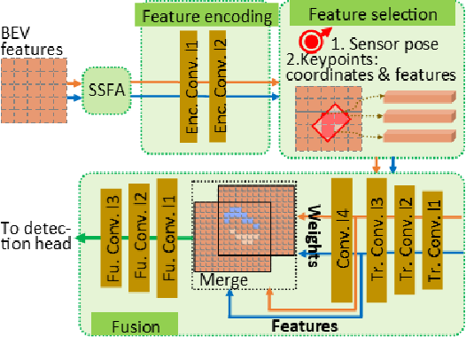 Figure 3 for Keypoints-Based Deep Feature Fusion for Cooperative Vehicle Detection of Autonomous Driving