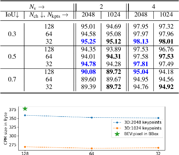 Figure 4 for Keypoints-Based Deep Feature Fusion for Cooperative Vehicle Detection of Autonomous Driving