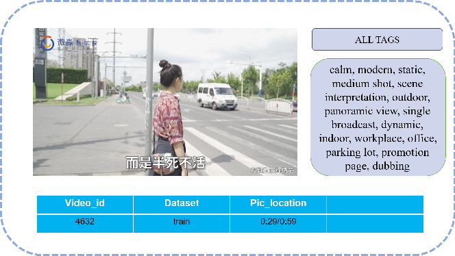 Figure 1 for Multimodal Feature Fusion for Video Advertisements Tagging Via Stacking Ensemble