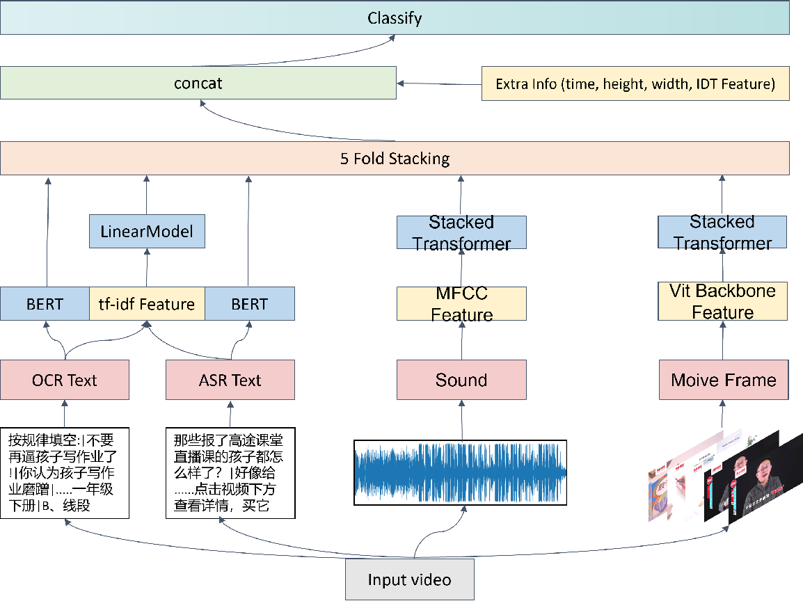 Figure 3 for Multimodal Feature Fusion for Video Advertisements Tagging Via Stacking Ensemble