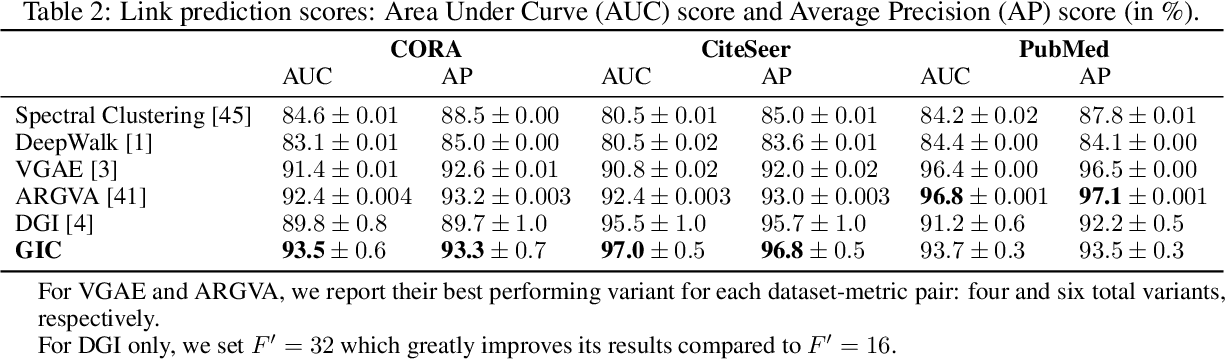 Figure 4 for Graph InfoClust: Leveraging cluster-level node information for unsupervised graph representation learning