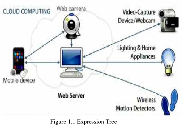 Figure 1 1 from IOT Based Secured Smart Home Automation Using
