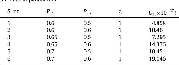 Table 2 Simulation parameters.