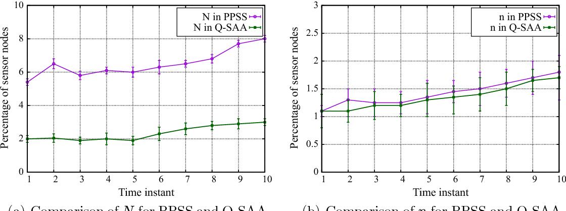 Fig. 5. Comparison of P