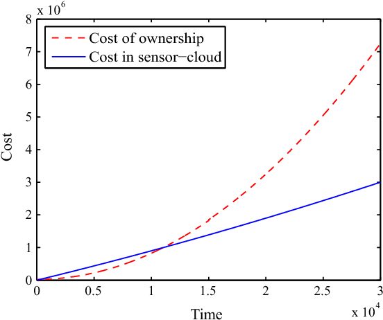 Fig. 6. Cost comparison of WSN vs sensor-cloud.