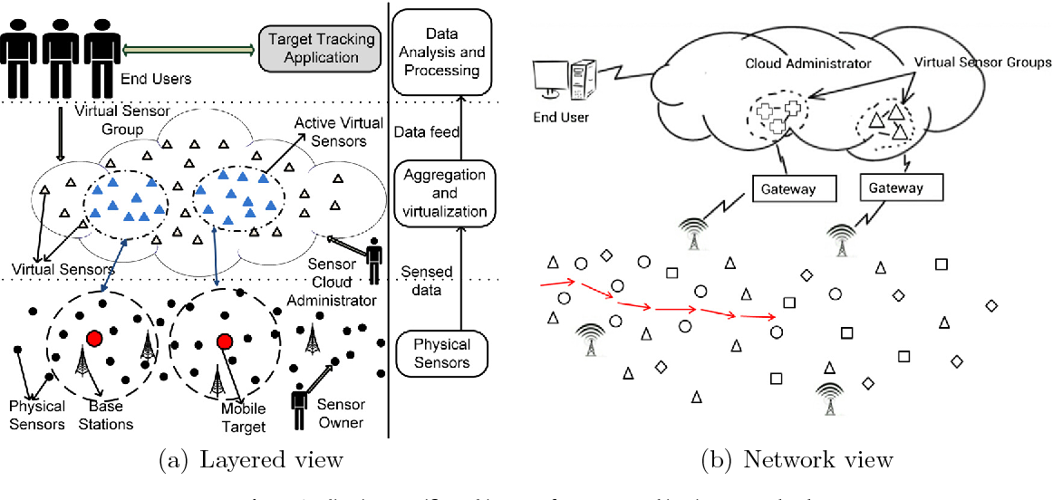 Fig. 1. Application specific architecture for target tracking in sensor cloud.