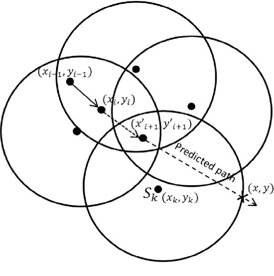 Fig. 2. Calculation of dwelling time.