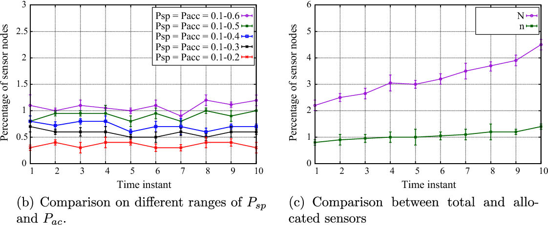 Fig. 3. Comparative study by changing system parameters.