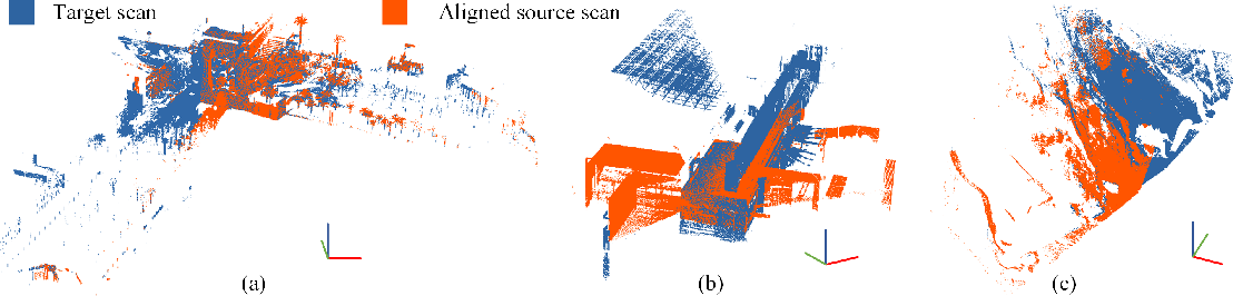 Figure 3 for Pairwise Point Cloud Registration using Graph Matching and Rotation-invariant Features
