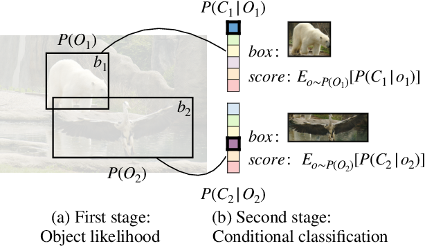 Figure 1 for Probabilistic two-stage detection