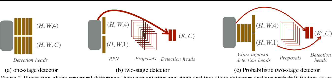 Figure 3 for Probabilistic two-stage detection