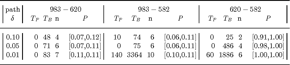 Figure 4 for On the Implementation of the Probabilistic Logic Programming Language ProbLog
