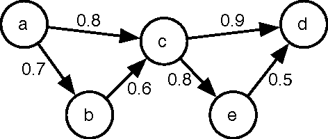 Figure 1 for On the Implementation of the Probabilistic Logic Programming Language ProbLog