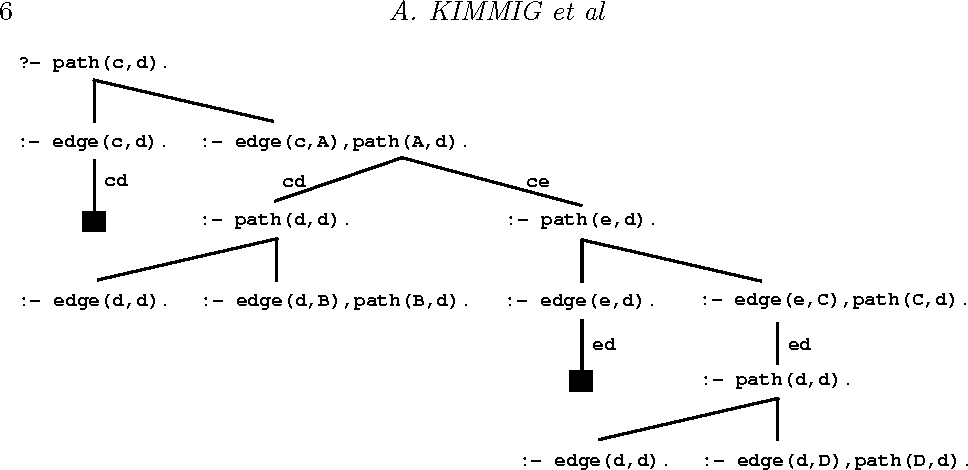 Figure 3 for On the Implementation of the Probabilistic Logic Programming Language ProbLog