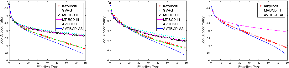 Figure 2 for Accelerated Variance Reduced Block Coordinate Descent