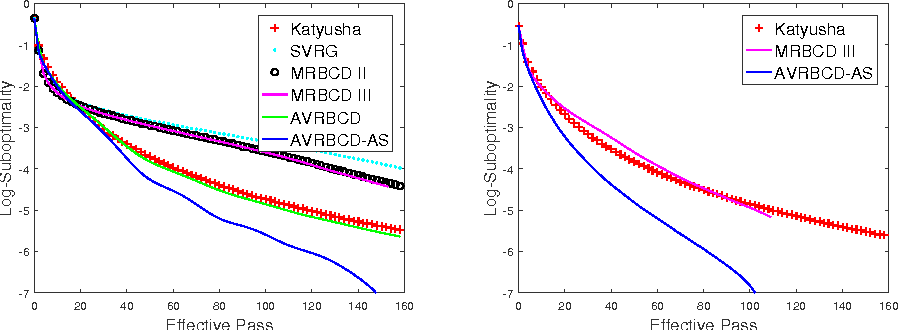 Figure 3 for Accelerated Variance Reduced Block Coordinate Descent